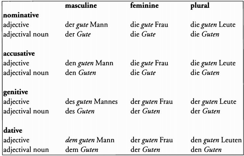 صفاتی که در زبان آلمانی به جای اسم استفاده می شوند